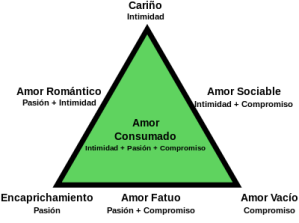 http://upload.wikimedia.org/wikipedia/commons/thumb/6/6c/Triangular_Theory_of_Love_-_Espa%C3%B1ol.svg/400px-Triangular_Theory_of_Love_-_Espa%C3%B1ol.svg.png